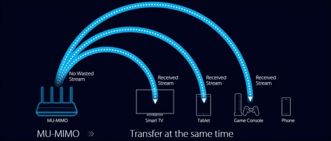 How MU-MIMO technology works in wireless devices | MVPS net Blog